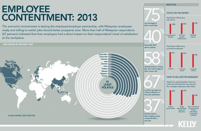 RebeccaLewis_Oct2013_infographic-Kelly-Workforce-Global-Index