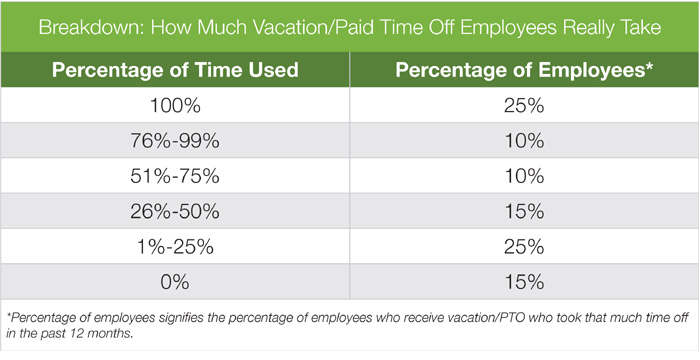 RebeccaLewis_April2014_paid-vacation-time-Glassdoor-table