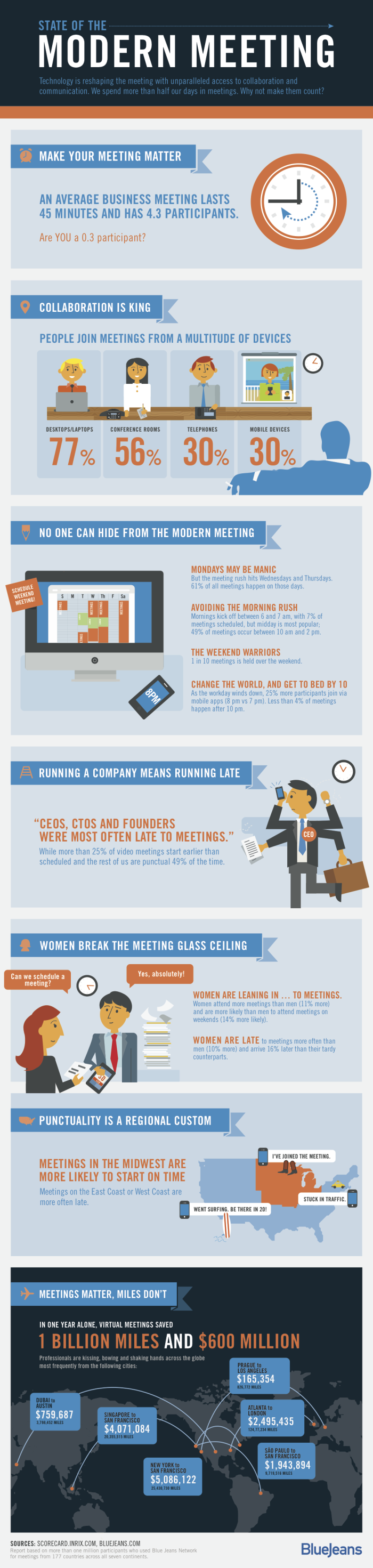 RebeccaLewis_July2013_state-of-the-modern-meeting-Infographic2