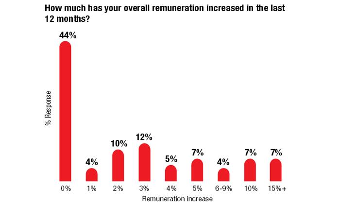 Greythorn Remuneration 2013/2014