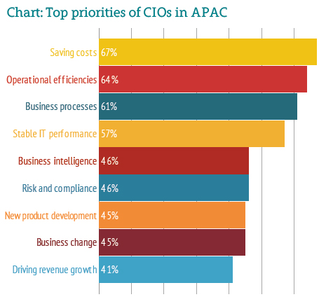 Harvey Nash, 2014's CIO priorities