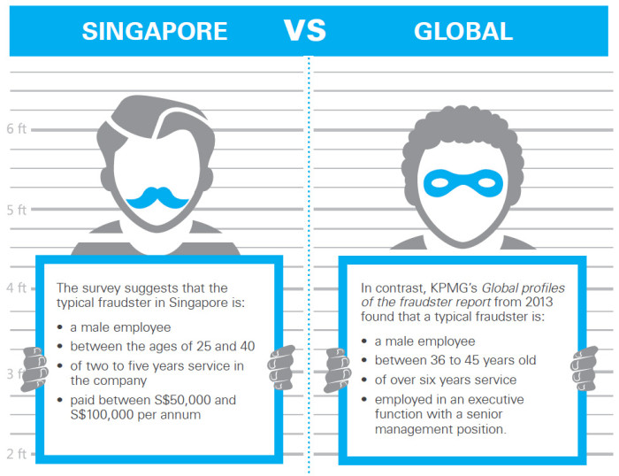 KPMG-SMU Singapore Fraud Survey 2014