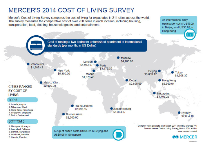 Mercer's Cost of Living Survey 2014 infographic