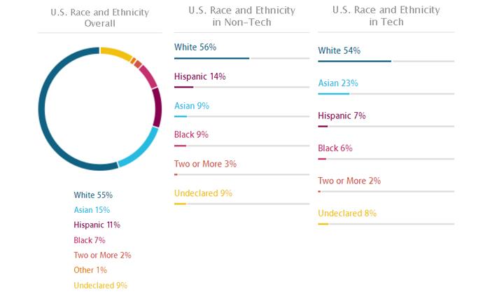 Apple diversity figures, 2014