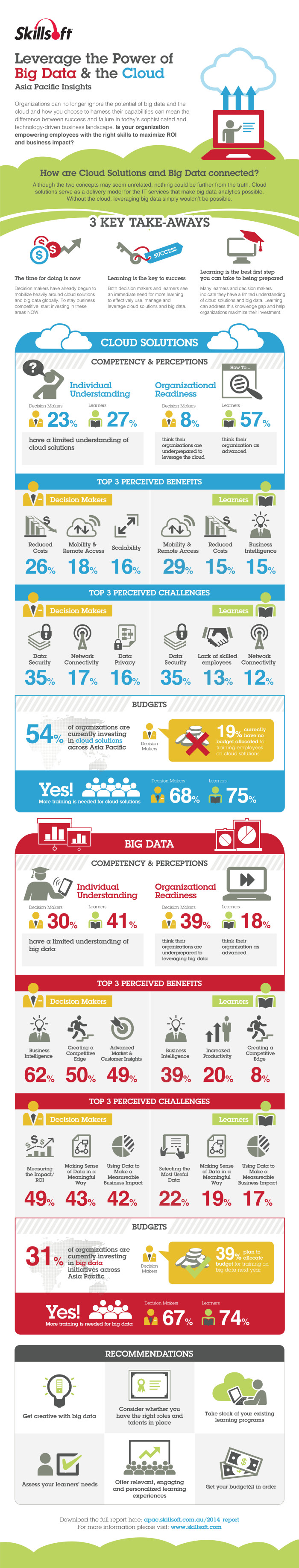 Skillsoft data and cloud training infographic