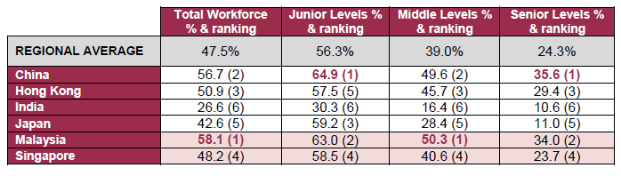 Community Business' rankings of female representation in Asian workforces