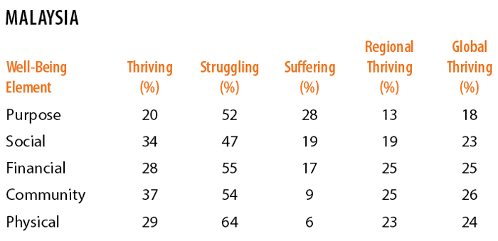Sabrina-Zolkifi-Sept-2014-gallup-malaysia-well-being-rankings