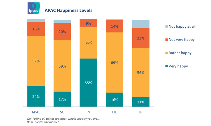 Ipsos' APAC ranking for happiness 2014