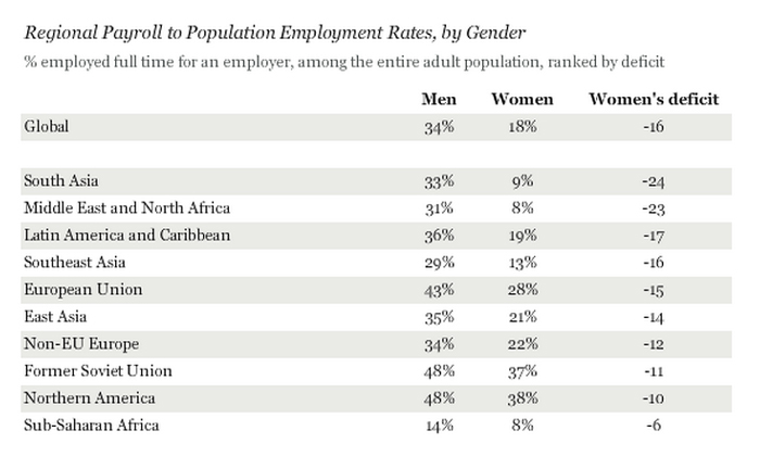 Gallup study on full-time employment for men and women
