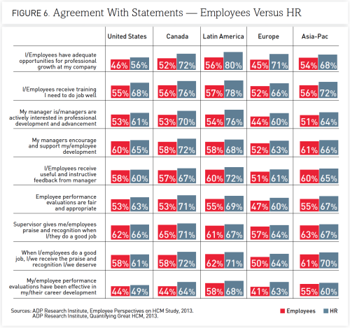 ADP's white paper on HR and employee disconnect