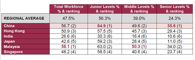 Gender Diversity Benchmark Report - table from the report