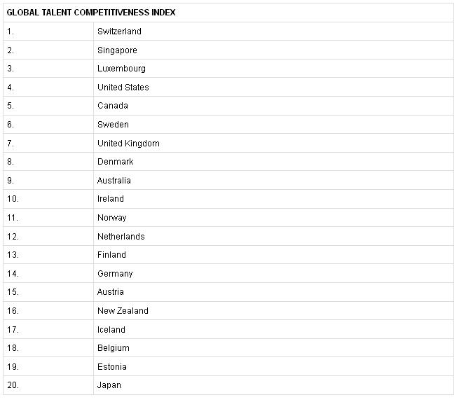 GTCI index