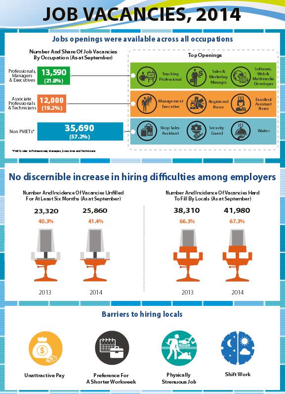 Job Vacancies 2014