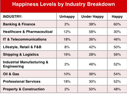 Unhappy industries