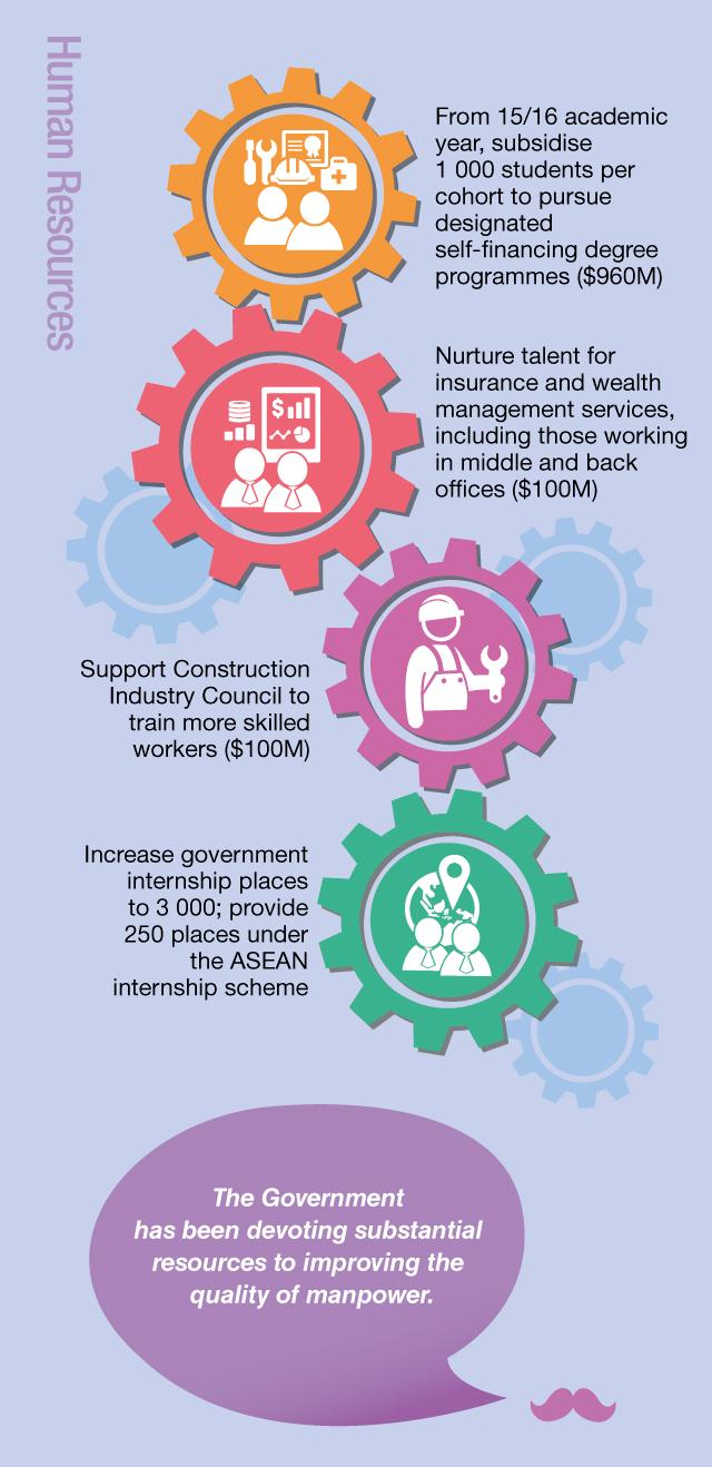HK budget 7