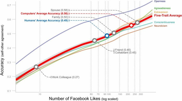 Facebook likes comparison graph