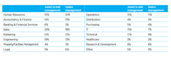 SG skills shortage table Hays Asia Salary Guide 2015