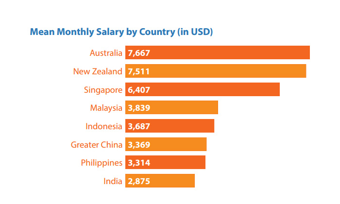 The highest salaries for project managers in Asia Pacific