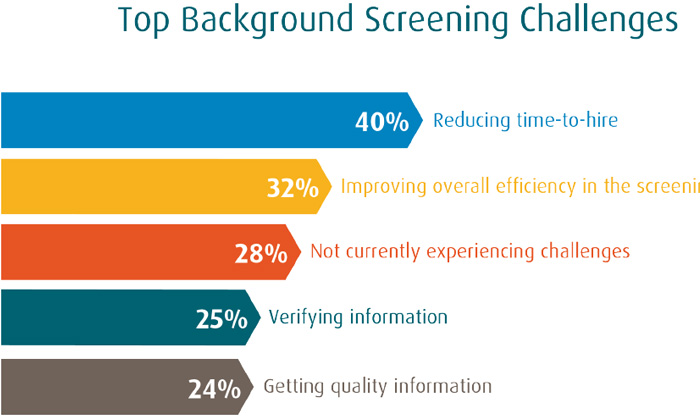 HireRight report on background screening challenges