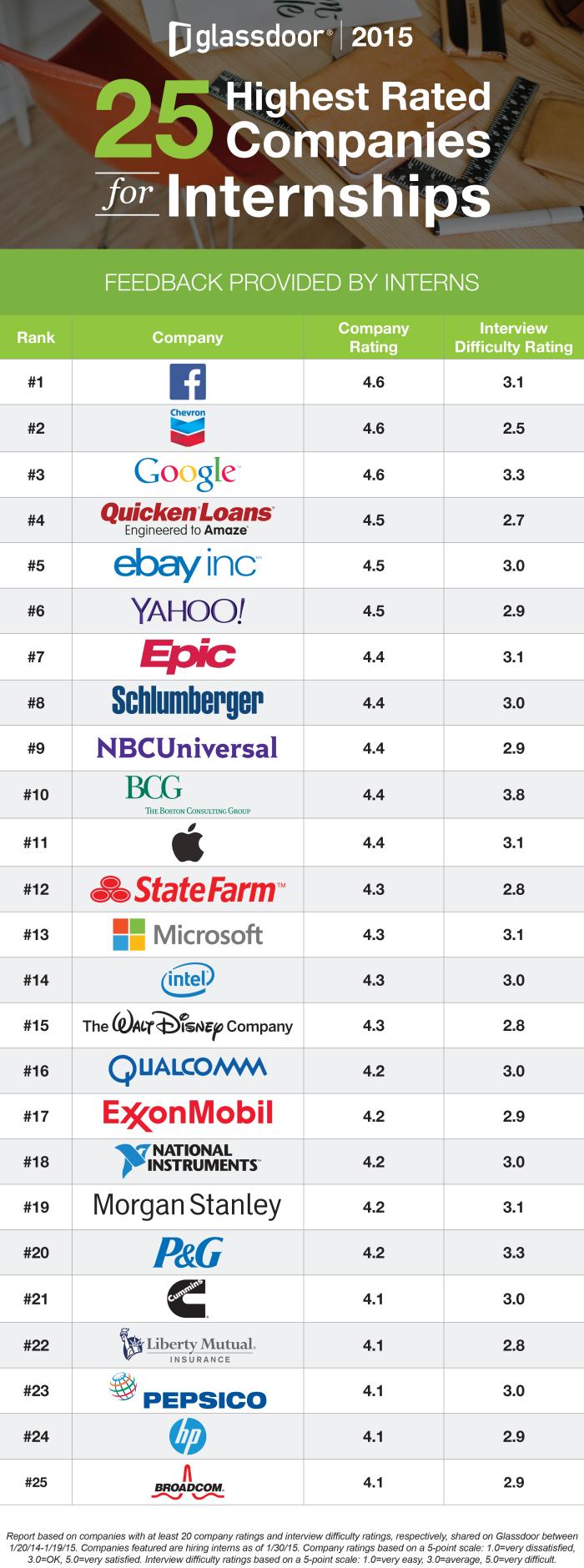Glassdoor's best companies for interns