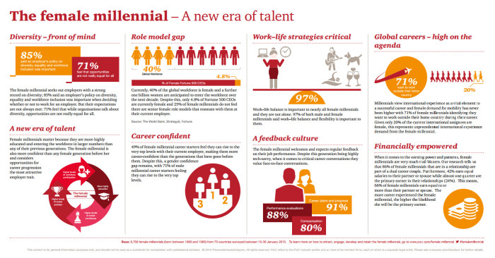 PwC female millennials key findings