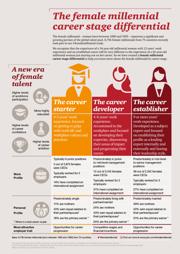 PwC women career infographic
