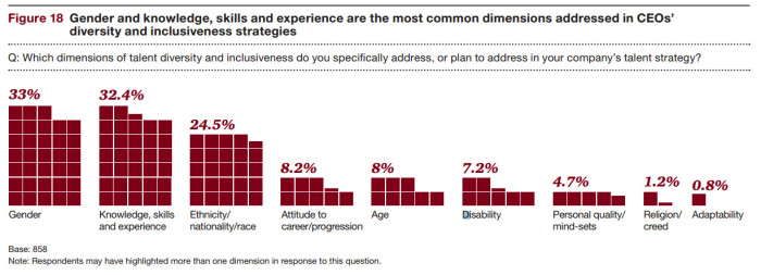 PwC infographic Dimensions addressed by strategies (Fig 18)