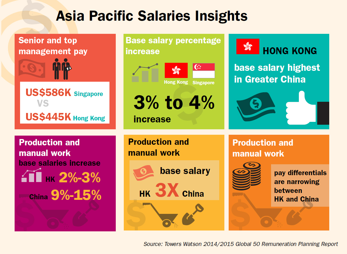 singapore offers the highest salaries in asia human resources online towers wason