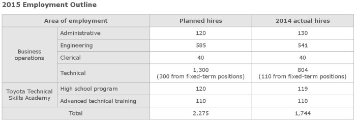 Toyota employment outline