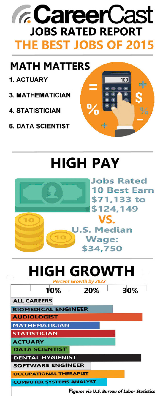 CareerCast infographic