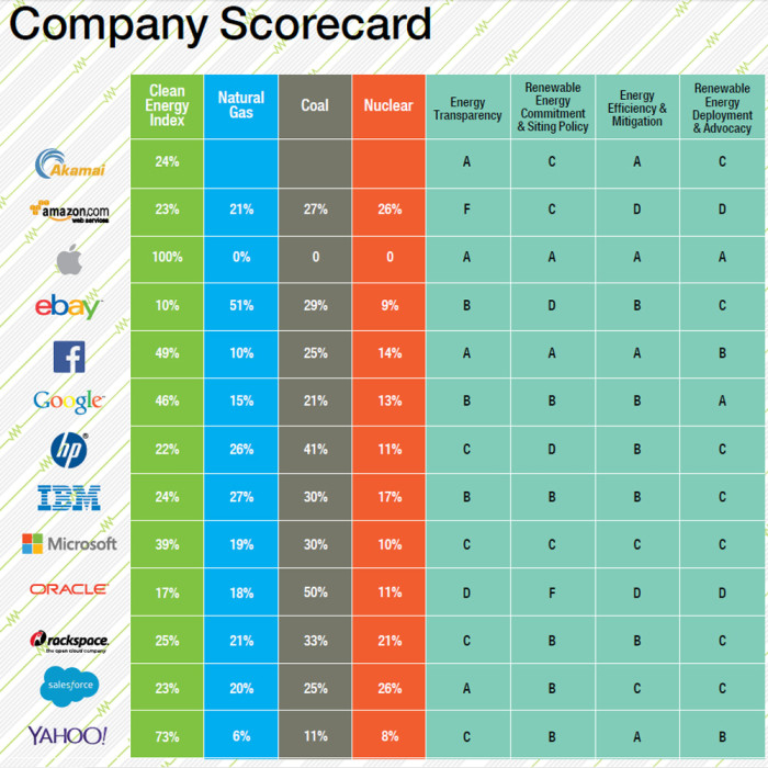 Greenpeace report - cleanest tech companies