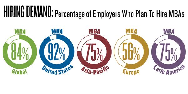 MBA infographics 1