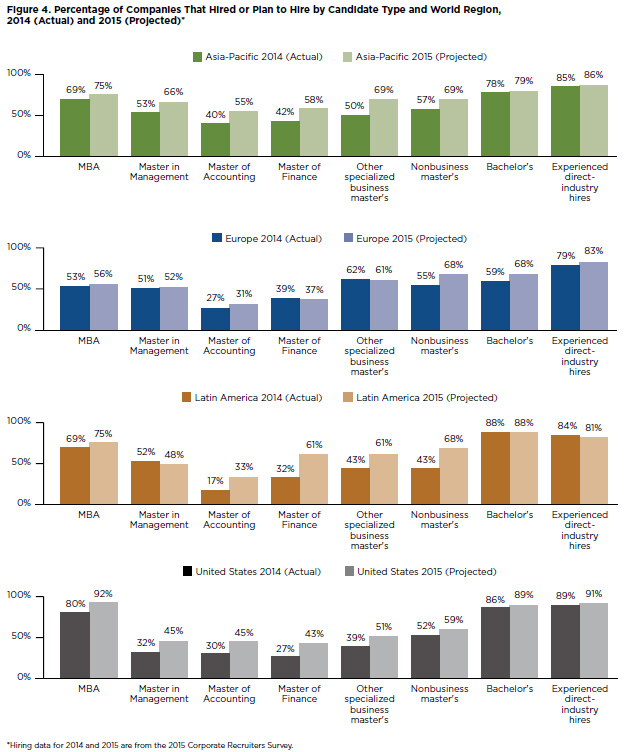 MBA infographics