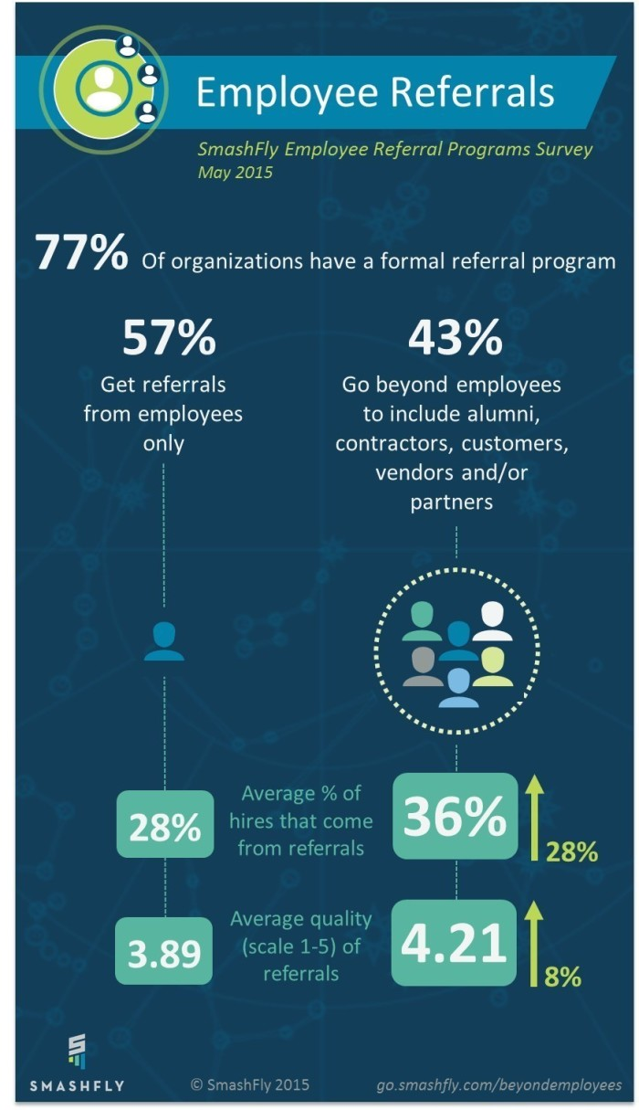 SmashFly Referrals Infographic