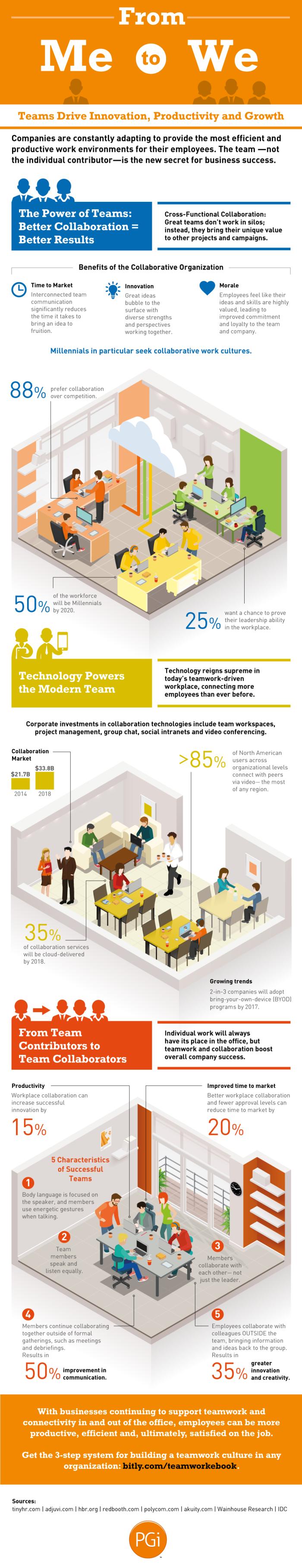 PGi infographic on teamwork