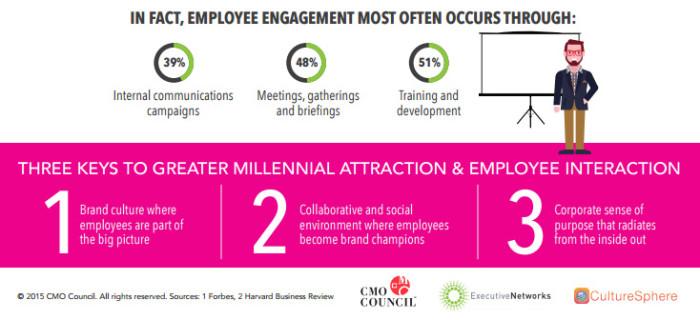 CMO employer branding infographic 4