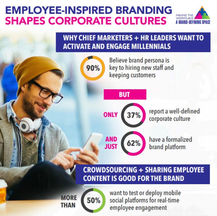 CMO employer branding infographic