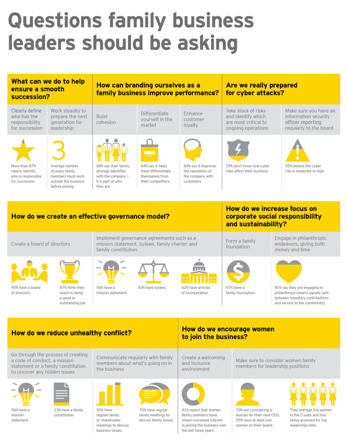 EY family business infographics 2