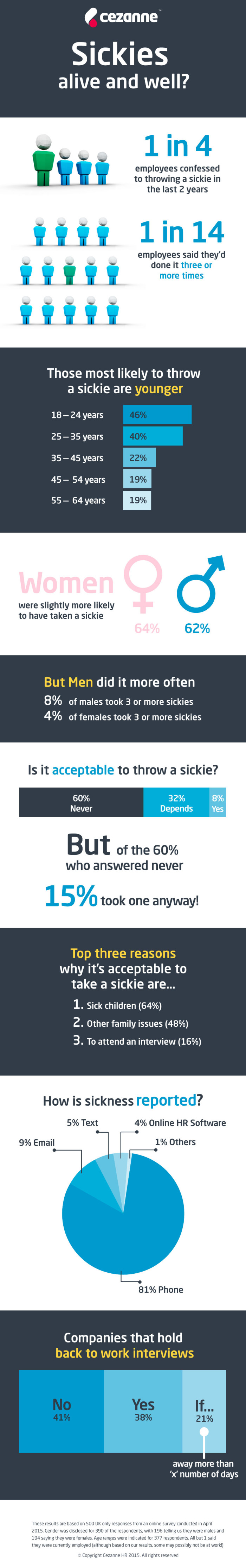 sickie infographic
