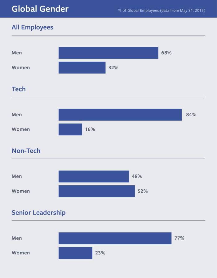 Facebook diversity 2015-1