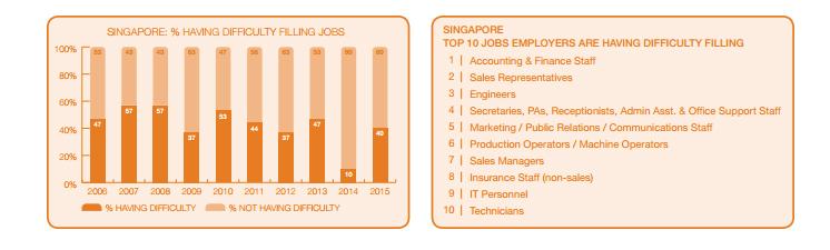 singapore hardest 2