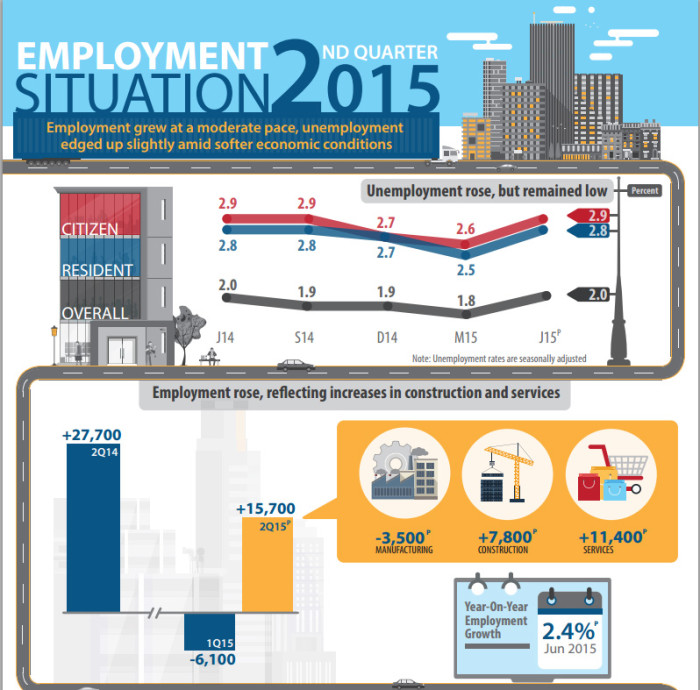 MOM infographic Q2 2015