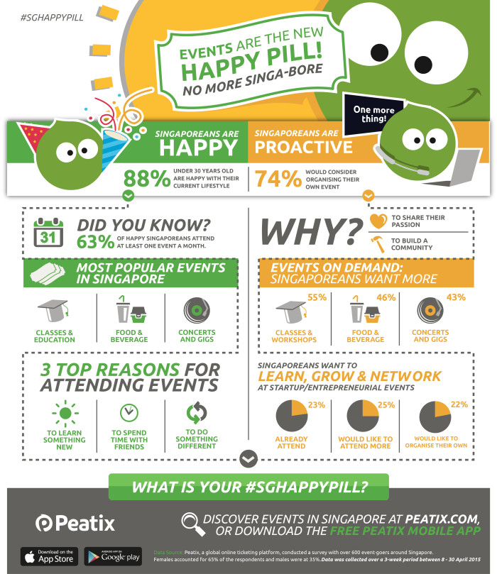 Peatix - Happiness Survey Infographic