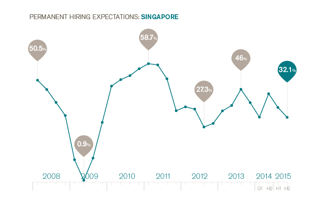 Permanent Hiring Expectations - Singapore H2 2015
