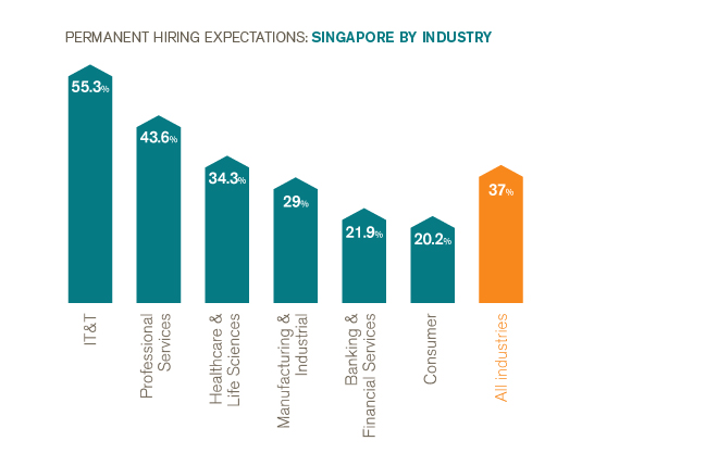 Permanent Hiring Expectations - Singapore by Industry H2 2015