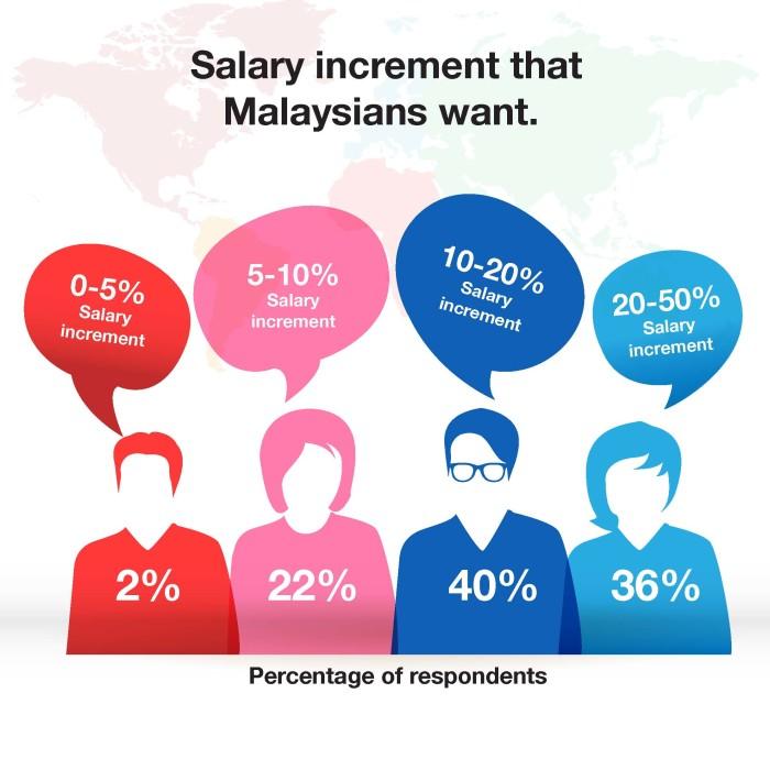 JobStreet.com infographic MY