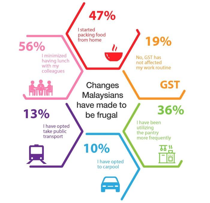 jobstreet MY infographic