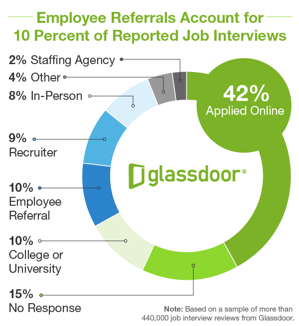 GD_EmployeeReferrals_JobInterviews_PieChart