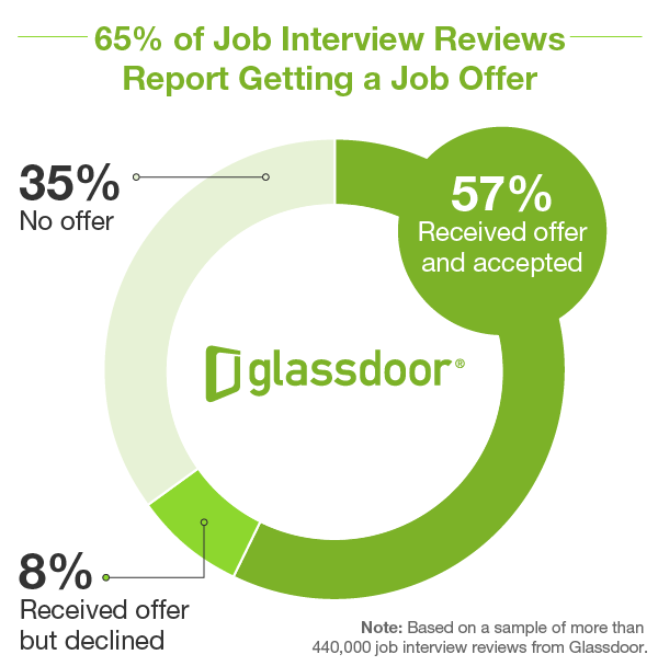 GD_JobInterviews_JobOffers_PieChart