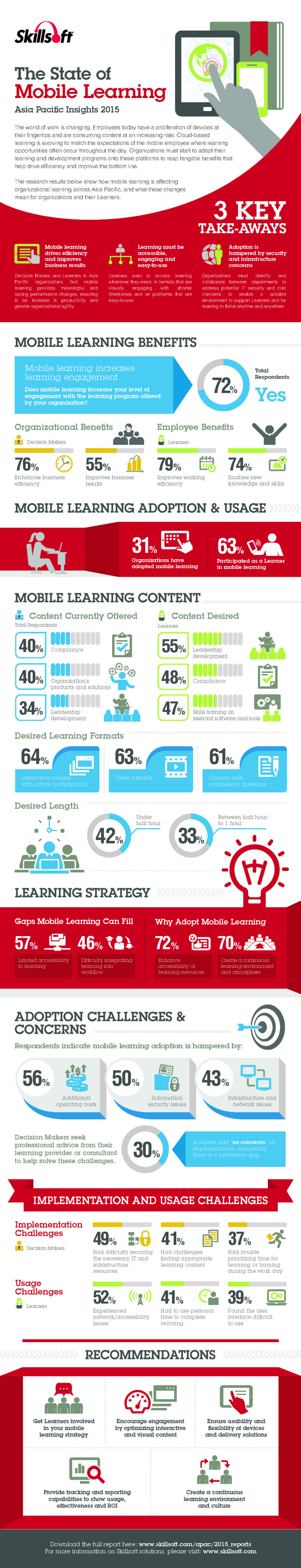 skillsoft infographic